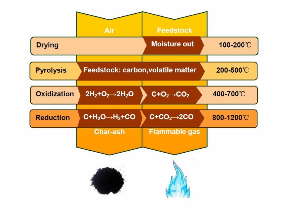 thermal-conversion-principal